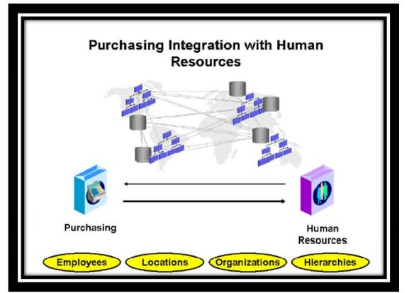 Oracle Order Management – myErp-training com