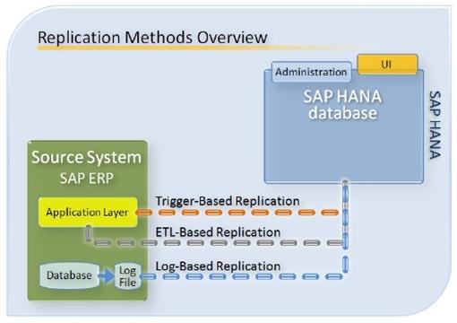 SAP HANA Associate Certification – myErp-training com