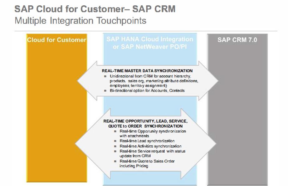 SAP Certified Integration Associate – SAP Cloud for Customer