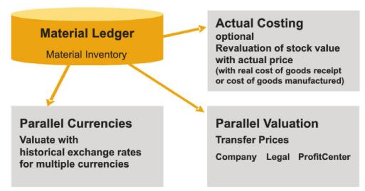 SAP Simple Finance – Associate Certification – myErp-training com